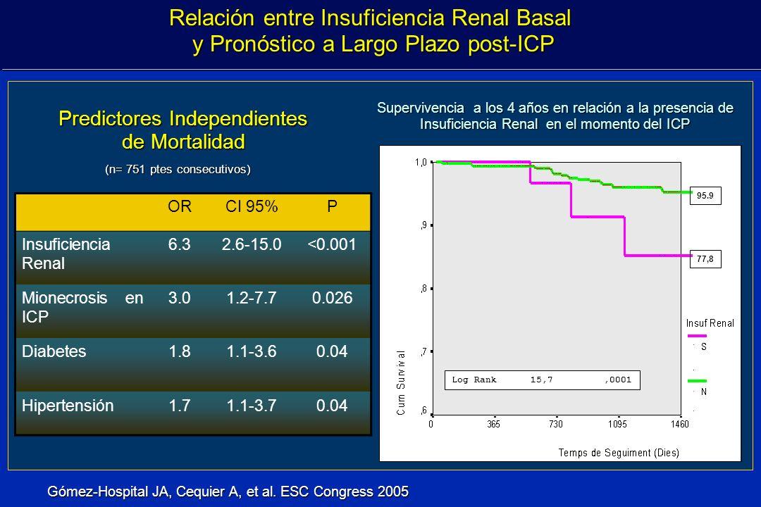 Relación entre Insuficiencia Renal Basal y Pronóstico a Largo Plazo post-ICP y Pronóstico a Largo Plazo post-ICP Supervivencia a los 4 años en relació