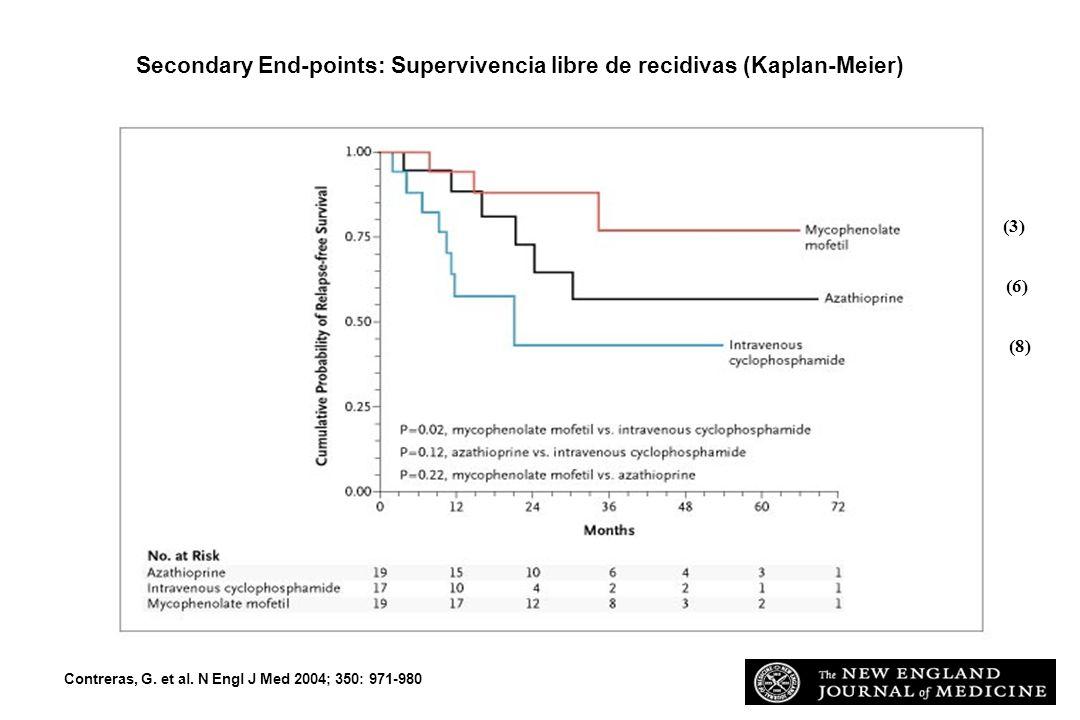 Contreras, G. et al. N Engl J Med 2004; 350: 971-980 Secondary End-points: Supervivencia libre de recidivas (Kaplan-Meier) (8) (6) (3)