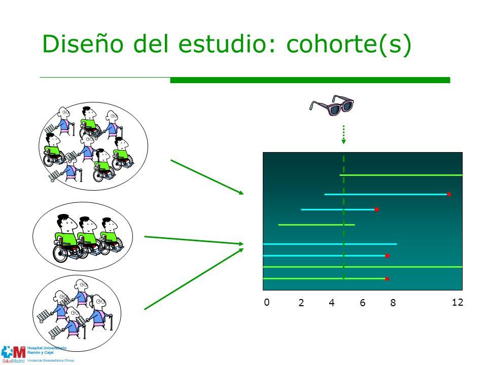 Diseño del estudio: cohorte(s) 0 2 4 6 8 12