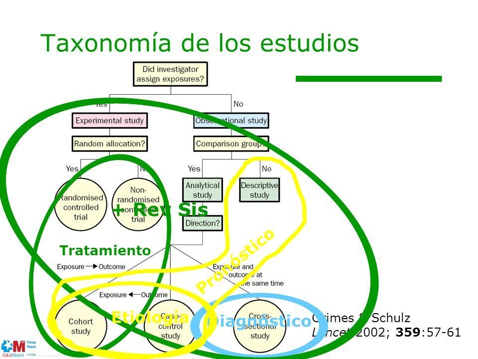 Taxonomía de los estudios Grimes & Schulz Lancet 2002; 359:57-61 Tratamiento Diagnóstico + Rev Sis Pronóstico Etiología