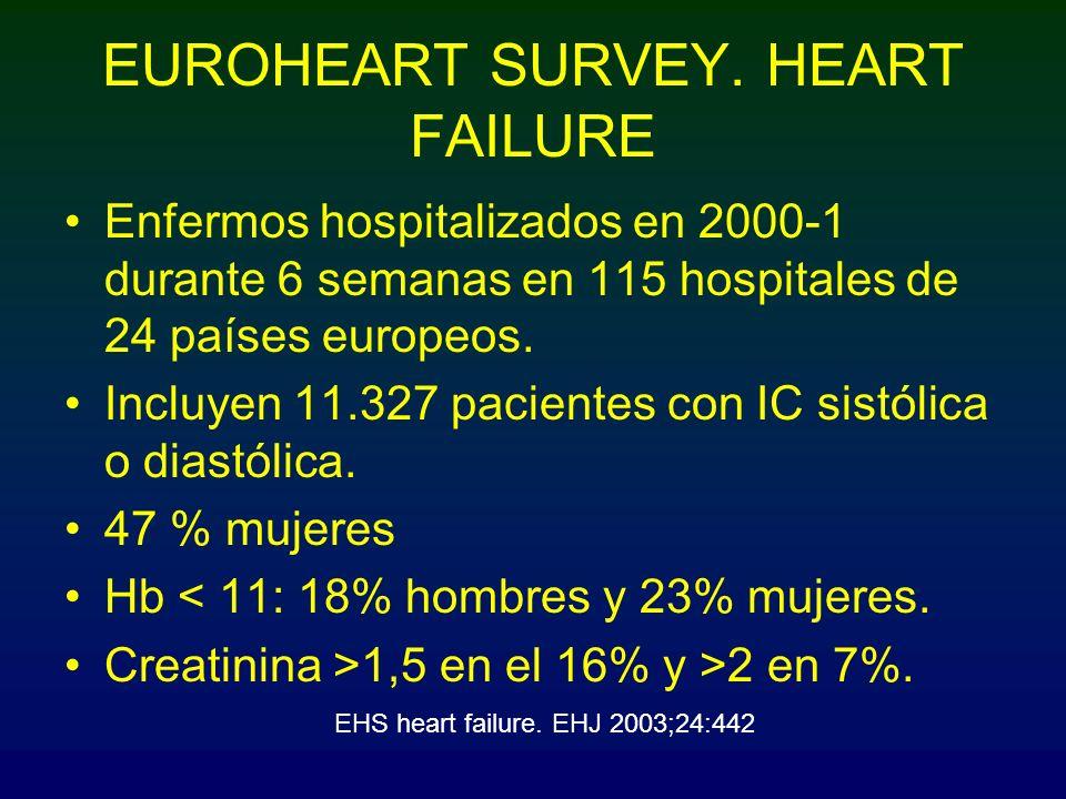 EUROHEART SURVEY. HEART FAILURE Enfermos hospitalizados en 2000-1 durante 6 semanas en 115 hospitales de 24 países europeos. Incluyen 11.327 pacientes