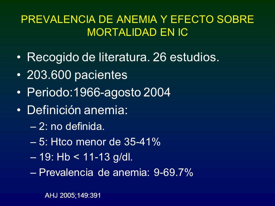 PREVALENCIA DE ANEMIA Y EFECTO SOBRE MORTALIDAD EN IC Recogido de literatura. 26 estudios. 203.600 pacientes Periodo:1966-agosto 2004 Definición anemi