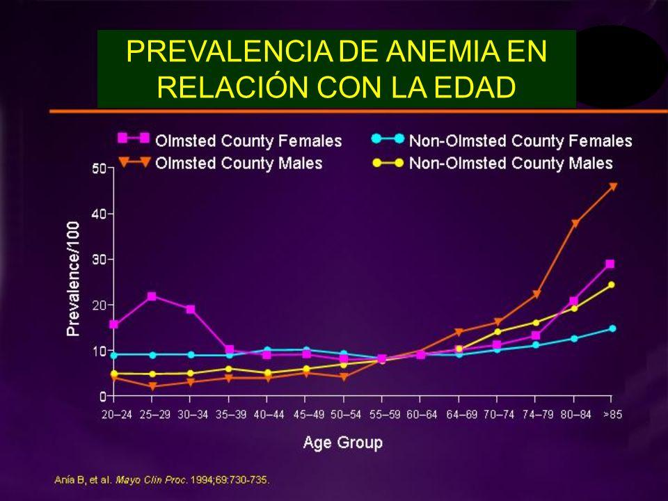 PREVALENCIA DE ANEMIA EN RELACIÓN CON LA EDAD