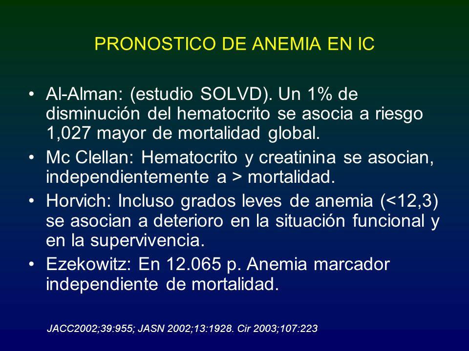 PRONOSTICO DE ANEMIA EN IC Al-Alman: (estudio SOLVD). Un 1% de disminución del hematocrito se asocia a riesgo 1,027 mayor de mortalidad global. Mc Cle
