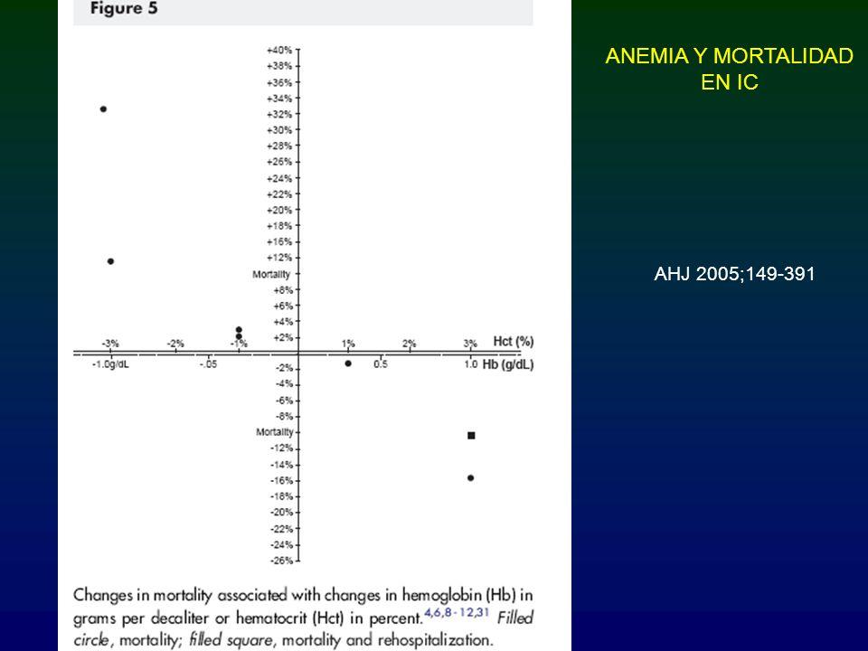 AHJ 2005;149-391 ANEMIA Y MORTALIDAD EN IC