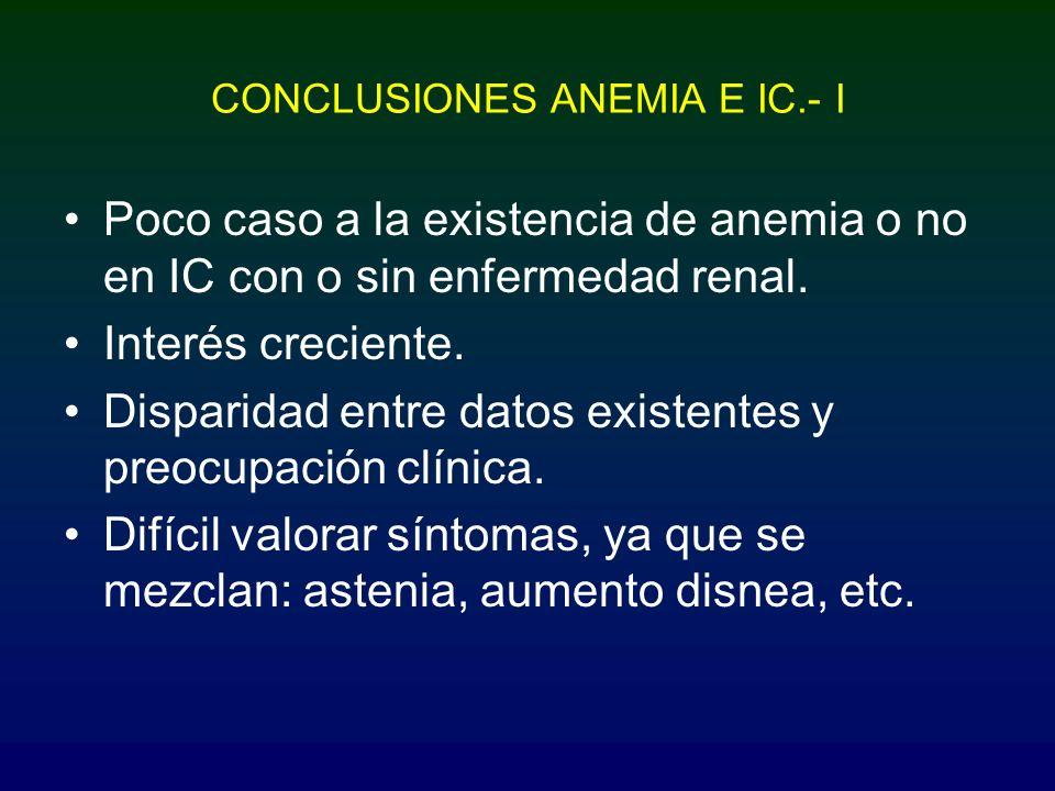 CONCLUSIONES ANEMIA E IC.- I Poco caso a la existencia de anemia o no en IC con o sin enfermedad renal. Interés creciente. Disparidad entre datos exis