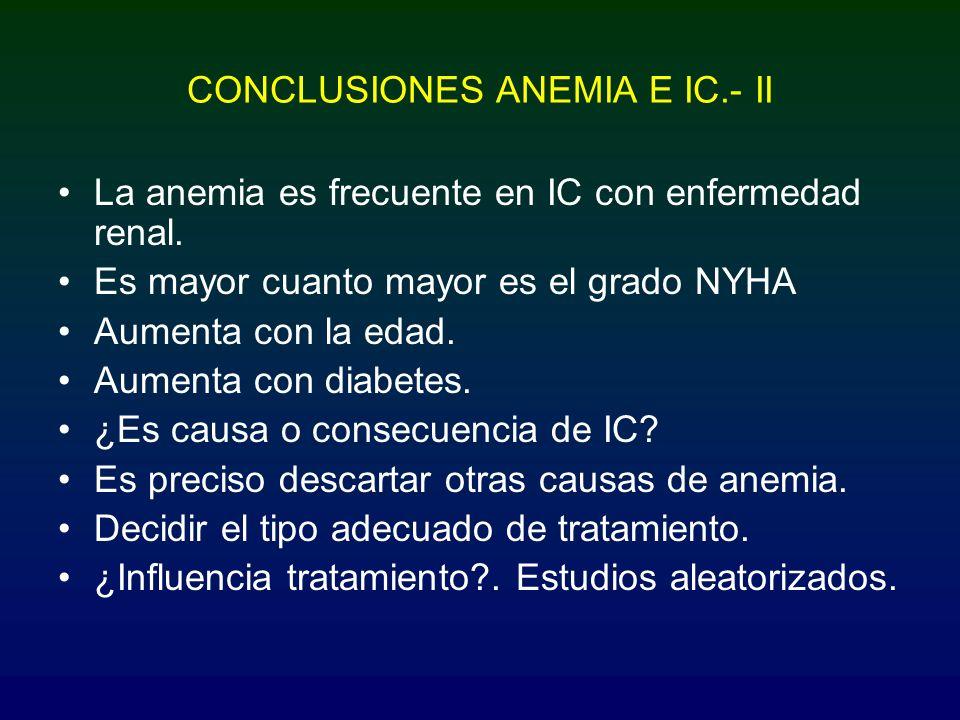 CONCLUSIONES ANEMIA E IC.- II La anemia es frecuente en IC con enfermedad renal. Es mayor cuanto mayor es el grado NYHA Aumenta con la edad. Aumenta c