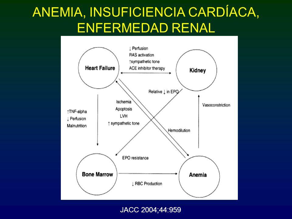 IC, y ANEMIA.IC, ER y ANEMIA CUESTIONES PREVIAS Anemia y función cardíaca.