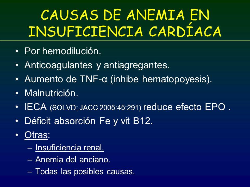 CAUSAS DE ANEMIA EN INSUFICIENCIA CARDÍACA Por hemodilución. Anticoagulantes y antiagregantes. Aumento de TNF-α (inhibe hematopoyesis). Malnutrición.