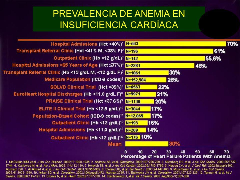 CONCLUSIONES ANEMIA E IC.- I Poco caso a la existencia de anemia o no en IC con o sin enfermedad renal.