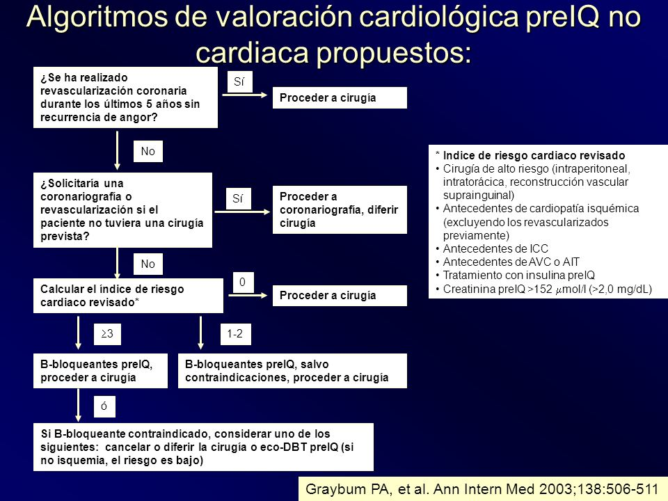 Algoritmos de valoración cardiológica preIQ no cardiaca propuestos: Graybum PA, et al. Ann Intern Med 2003;138:506-511 ¿Se ha realizado revascularizac