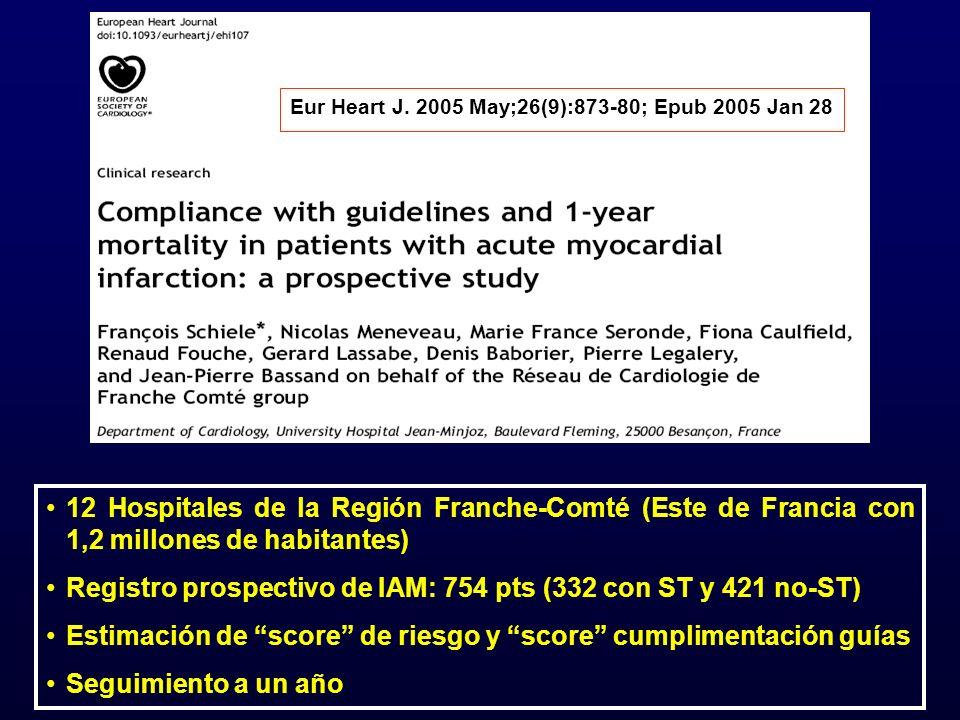 12 Hospitales de la Región Franche-Comté (Este de Francia con 1,2 millones de habitantes) Registro prospectivo de IAM: 754 pts (332 con ST y 421 no-ST