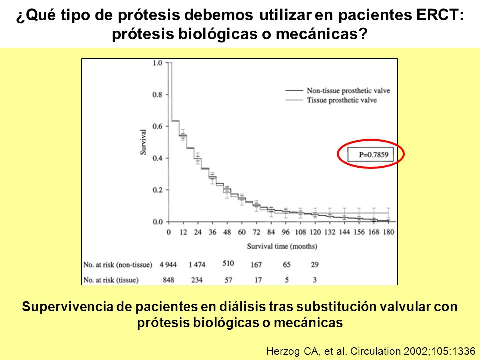 ¿Qué tipo de prótesis debemos utilizar en pacientes ERCT: prótesis biológicas o mecánicas? Herzog CA, et al. Circulation 2002;105:1336 Supervivencia d