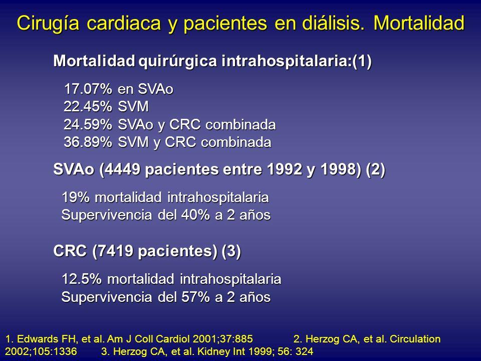 Cirugía cardiaca y pacientes en diálisis. Mortalidad Mortalidad quirúrgica intrahospitalaria:(1) 17.07% en SVAo 22.45% SVM 24.59% SVAo y CRC combinada