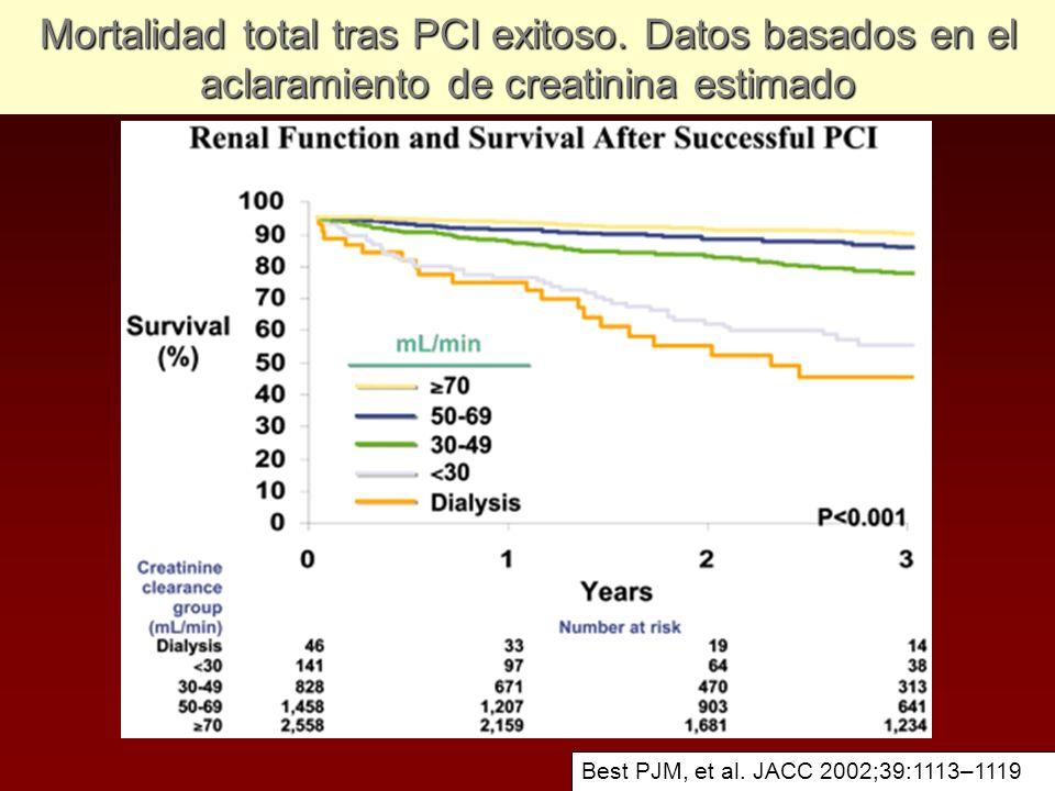 Mortalidad total tras PCI exitoso. Datos basados en el aclaramiento de creatinina estimado Best PJM, et al. JACC 2002;39:1113–1119