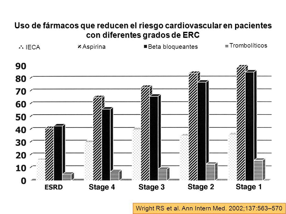 Wright RS et al. Ann Intern Med. 2002;137:563–570 IECA AspirinaBeta bloqueantes Trombolíticos Uso de fármacos que reducen el riesgo cardiovascular en