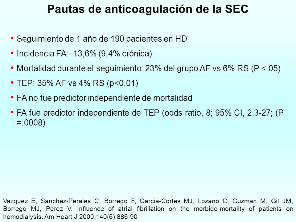 Pautas de anticoagulación de la SEC Seguimiento de 1 año de 190 pacientes en HD Incidencia FA: 13,6% (9,4% crónica) Mortalidad durante el seguimiento: