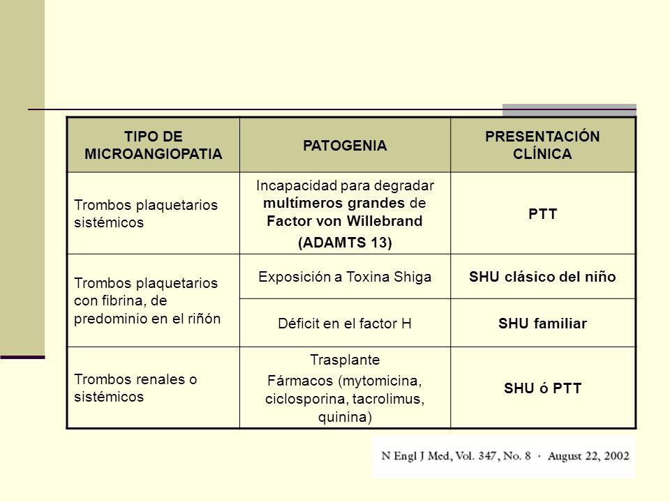 TIPO DE MICROANGIOPATIA PATOGENIA PRESENTACIÓN CLÍNICA Trombos plaquetarios sistémicos Incapacidad para degradar multímeros grandes de Factor von Will