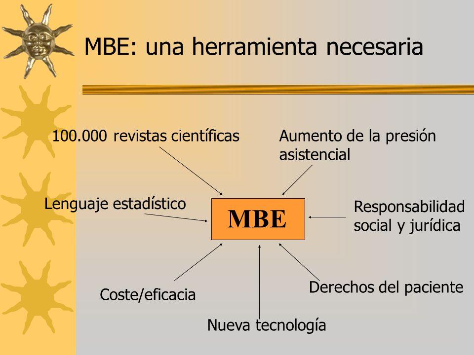 MBE: una herramienta necesaria 100.000 revistas científicasAumento de la presión asistencial Lenguaje estadístico Responsabilidad social y jurídica De