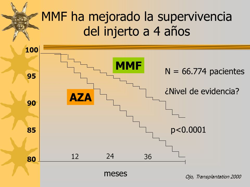 Ojo, Transplantation 2000 N = 66.774 pacientes ¿Nivel de evidencia? 12 24 36 meses AZA MMF p<0.0001 100 95 90 85 80 MMF ha mejorado la supervivencia d