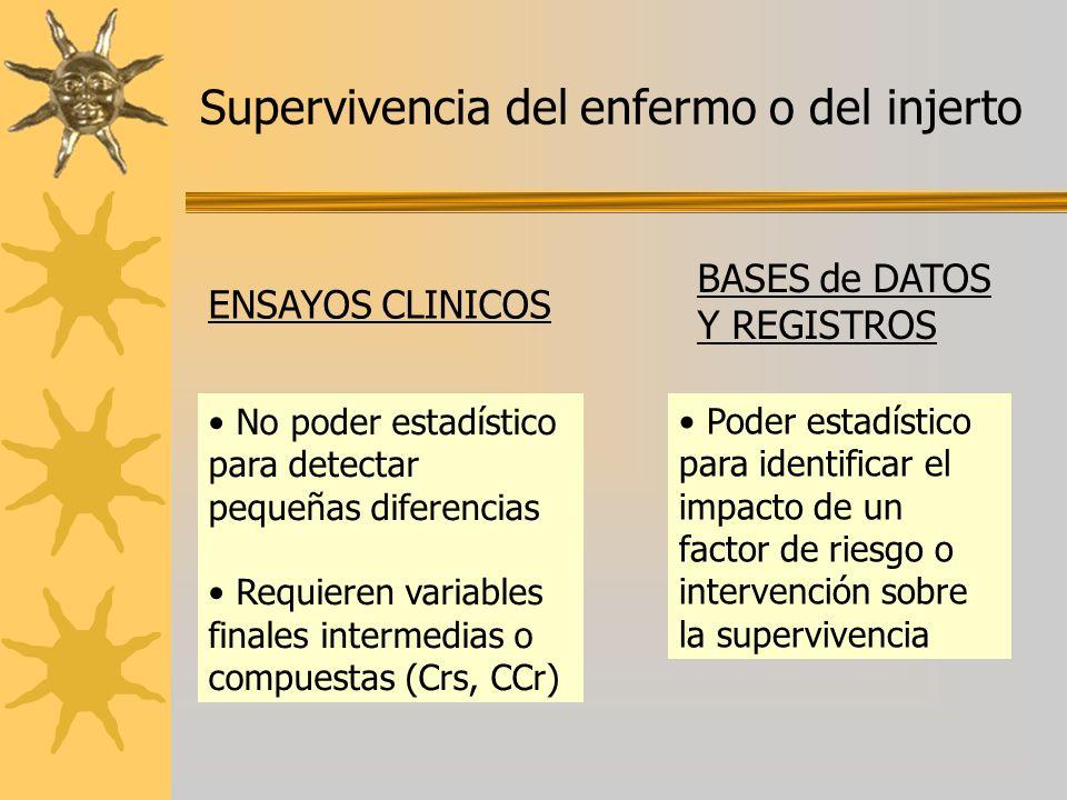 Supervivencia del enfermo o del injerto ENSAYOS CLINICOS BASES de DATOS Y REGISTROS No poder estadístico para detectar pequeñas diferencias Requieren
