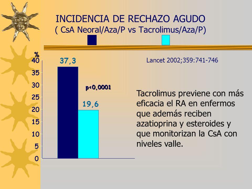 INCIDENCIA DE RECHAZO AGUDO ( CsA Neoral/Aza/P vs Tacrolimus/Aza/P) p<0,0001 Lancet 2002;359:741-746 % 37,3 19,6 0 5 10 15 20 25 30 35 40 Tacrolimus p