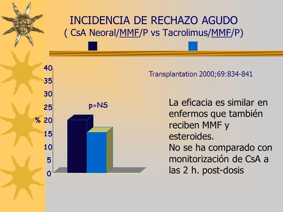 INCIDENCIA DE RECHAZO AGUDO ( CsA Neoral/MMF/P vs Tacrolimus/MMF/P) p=NS Transplantation 2000;69:834-841 0 5 10 15 20 25 30 35 40 % La eficacia es sim