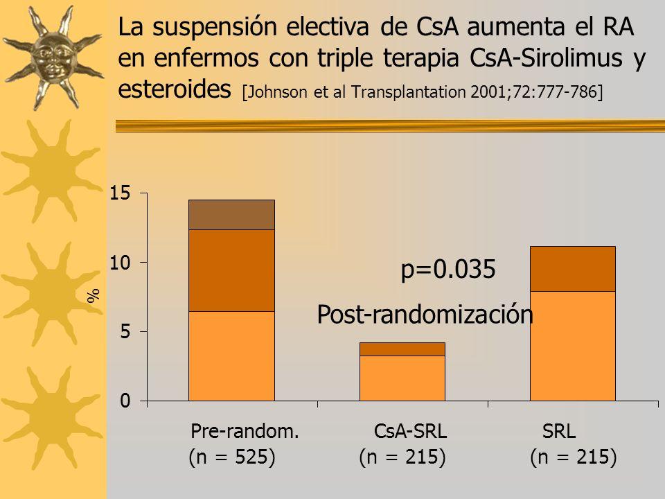0 5 10 15 Pre-random. (n = 525) CsA-SRL (n = 215) SRL (n = 215) % Post-randomización p=0.035 La suspensión electiva de CsA aumenta el RA en enfermos c