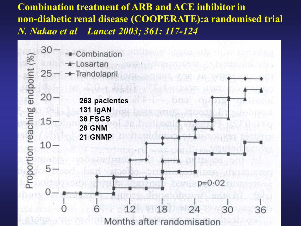 Combination treatment of ARB and ACE inhibitor in non-diabetic renal disease (COOPERATE):a randomised trial N. Nakao et al Lancet 2003; 361: 117-124 2