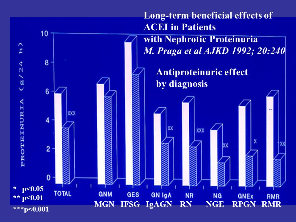 Long-term beneficial effects of ACEI in Patients with Nephrotic Proteinuria M. Praga et al AJKD 1992; 20:240 MGN IFSG IgAGN RN NGE RPGN RMR * p<0.05 *