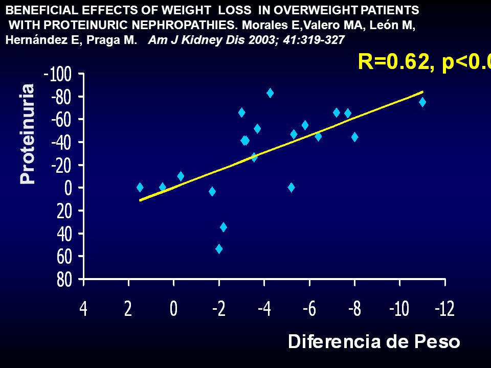 BENEFICIAL EFFECTS OF WEIGHT LOSS IN OVERWEIGHT PATIENTS WITH PROTEINURIC NEPHROPATHIES. Morales E,Valero MA, León M, Hernández E, Praga M. Am J Kidne
