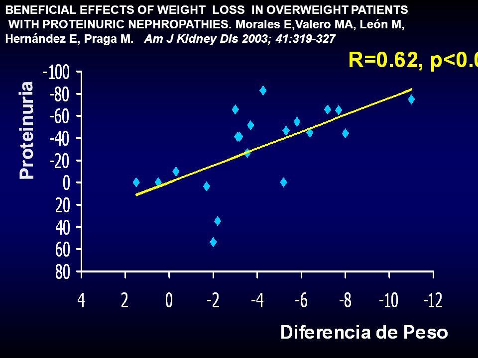 Tozawa M et al: Influence of smoking and obesity on the development of Proteinuria.
