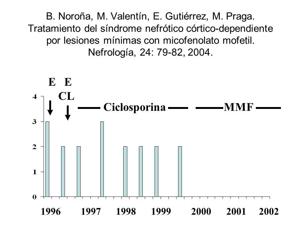 GLOMERULOESCLEROSIS SEGMENTARIA Y FOCAL PRIMARIA IECA/ARA PREDNISONA 0.5-2 mg/Kg/día v.o., 6-8 meses ( series/estudios retrospectivos) Ciclofosfamida, Clorambucil (pobres resultados) CICLOSPORINA A randomized trial of cyclosporine in patients with steroid- resistant focal segmental DC Cattran et al.