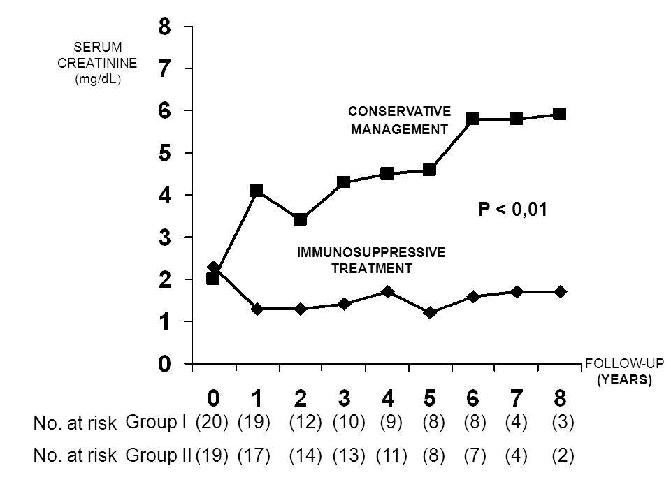 P < 0,01 Immunosuppressive treatment No Treatment YEARS (20) (19) (17) (12) (14) (10) (13) (9) (11) (8) (7) (4) (3) (2) Group I Group II No.
