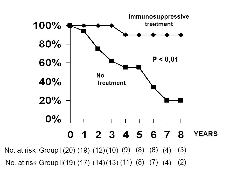 P < 0,01 Immunosuppressive treatment No Treatment YEARS (20) (19) (17) (12) (14) (10) (13) (9) (11) (8) (7) (4) (3) (2) Group I Group II No. at risk