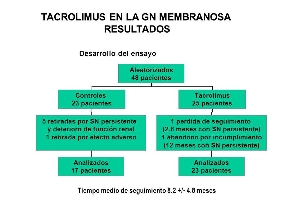 Tiempo (meses) 14121086420 1,0,8,6,4,2 0,0 Log rank p = 0.001 Grupo Tacrolimus Grupo Control Tacrolimus 25 20 11 9 6 4 3 1 Control 23 23 19 16 10 10 6 1 Remisión Completa + Remisión Parcial (%) TACROLIMUS EN LA GN MEMBRANOSA - RESULTADOS
