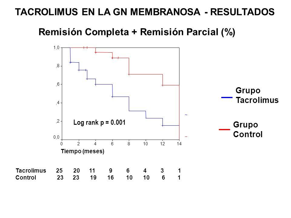 Tiempo (meses) 1614121086420 1,1 1,0,9,8,7,6 Log rank p = 0.052 Grupo Tacrolimus Grupo Control Tacrolimus 25 20 11 9 6 4 3 1 Control 23 23 19 16 10 10 6 1 Deterioro progresivo de función renal o complicaciones graves del síndrome nefrótico (%) TACROLIMUS EN LA GN MEMBRANOSA - RESULTADOS