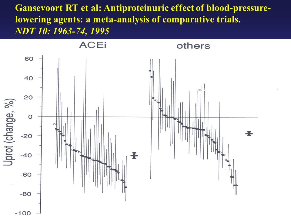 Long-term beneficial effects of ACEI in Patients with Nephrotic Proteinuria M.