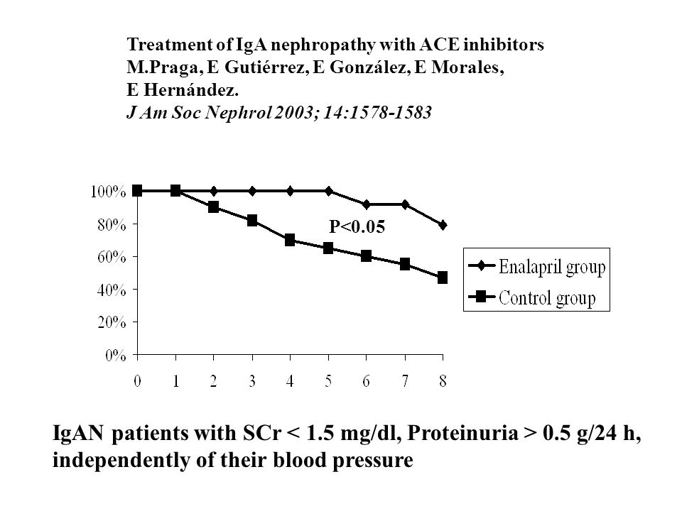 Combination treatment of ARB and ACE inhibitor in non-diabetic renal disease (COOPERATE):a randomised trial N.