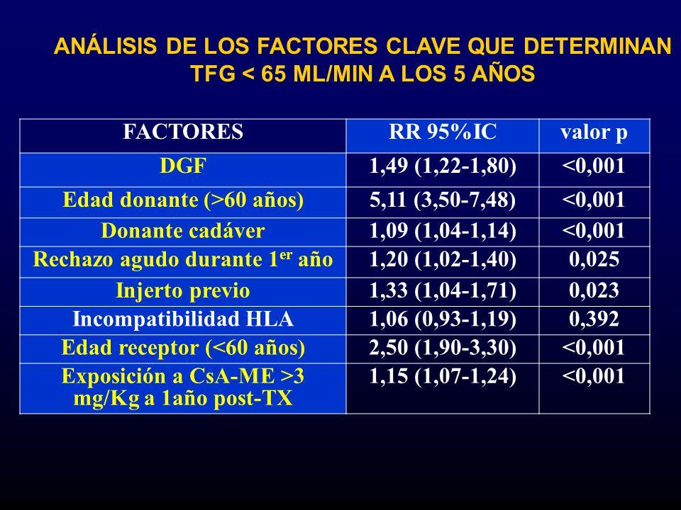 ANÁLISIS DE LOS FACTORES CLAVE QUE DETERMINAN TFG < 65 ML/MIN A LOS 5 AÑOS FACTORESRR 95%ICvalor p DGF1,49 (1,22-1,80)<0,001 Edad donante (>60 años)5,