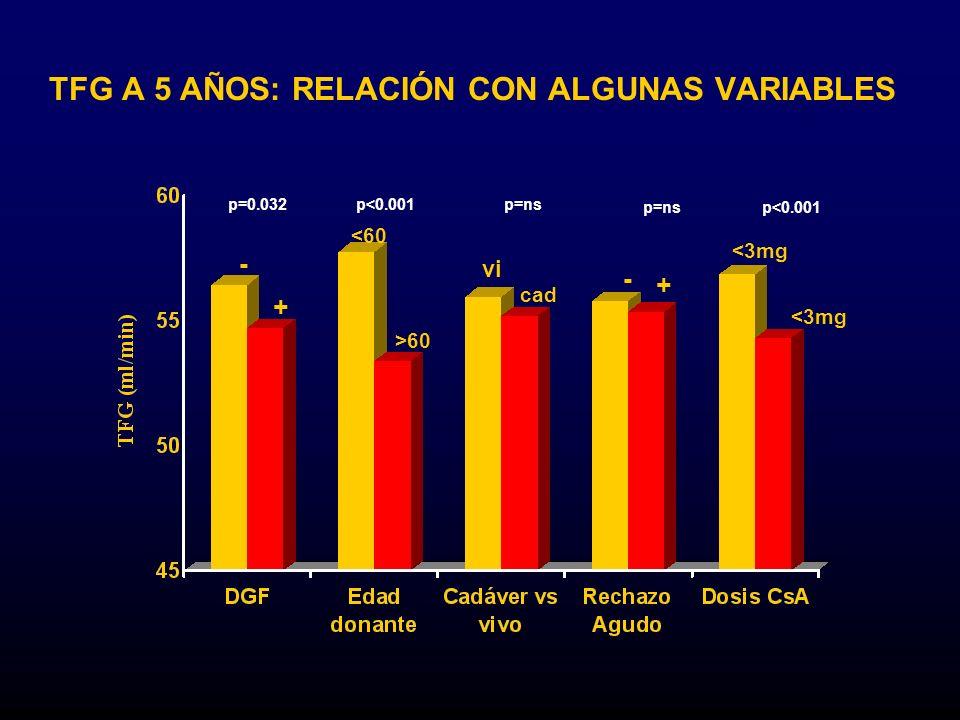 TFG A 5 AÑOS: RELACIÓN CON ALGUNAS VARIABLES - + <60 >60 cad - + <3mg p=0.032p<0.001p=ns p<0.001 vi