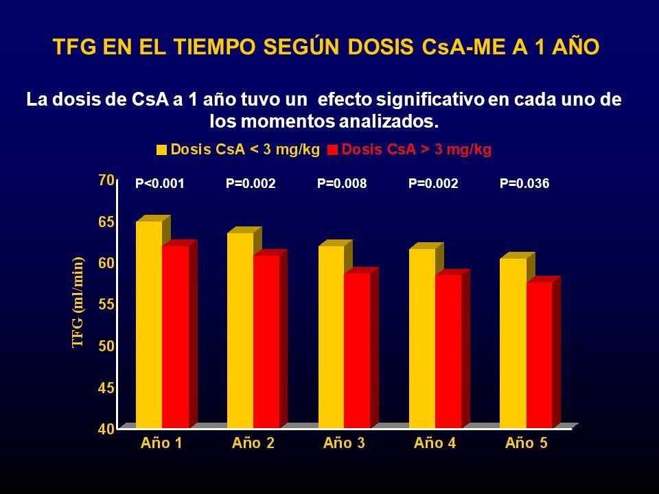 TFG EN EL TIEMPO SEGÚN DOSIS CsA-ME A 1 AÑO P<0.001P=0.002P=0.008P=0.002P=0.036 La dosis de CsA a 1 año tuvo un efecto significativo en cada uno de lo