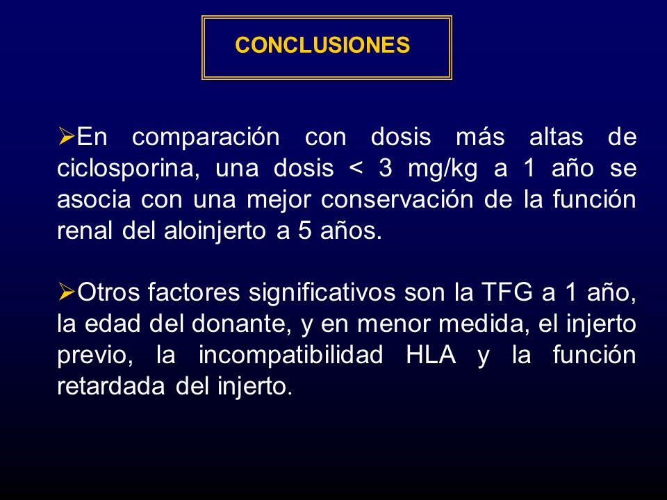 CONCLUSIONES En comparación con dosis más altas de ciclosporina, una dosis < 3 mg/kg a 1 año se asocia con una mejor conservación de la función renal