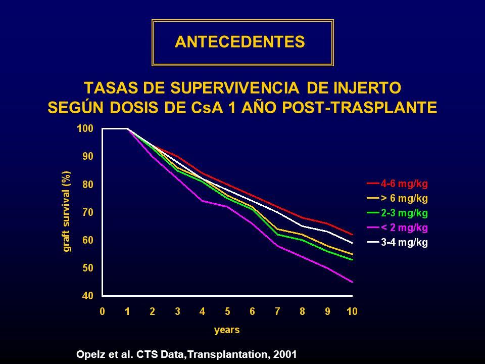 TASAS DE SUPERVIVENCIA DE INJERTO SEGÚN DOSIS DE CsA 1 AÑO POST-TRASPLANTE Opelz et al. CTS Data,Transplantation, 2001 ANTECEDENTES