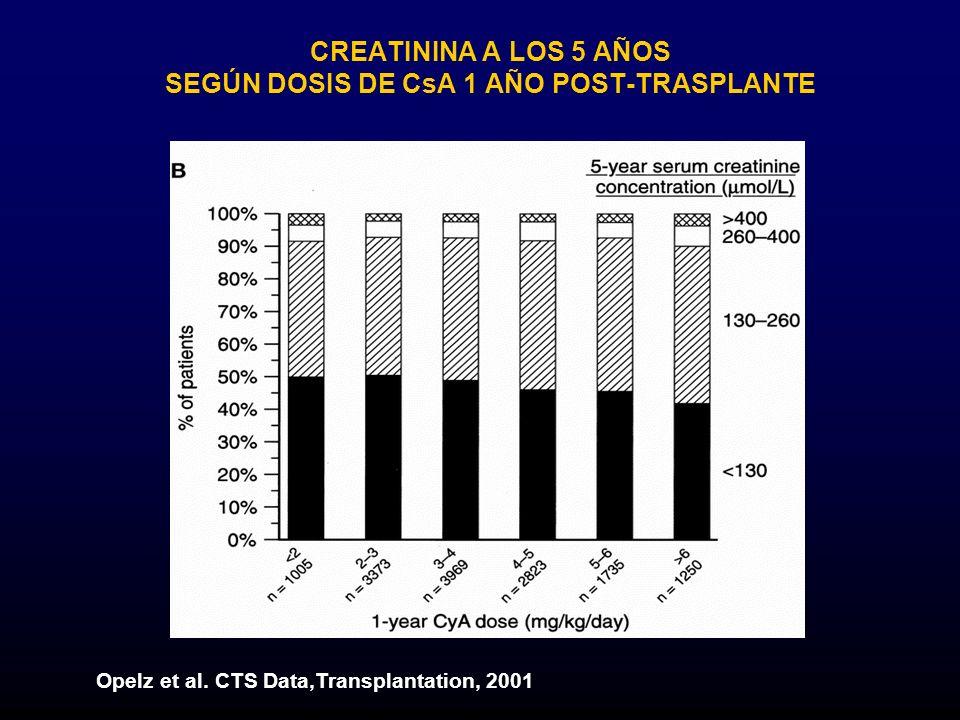 Opelz et al. CTS Data,Transplantation, 2001 CREATININA A LOS 5 AÑOS SEGÚN DOSIS DE CsA 1 AÑO POST-TRASPLANTE