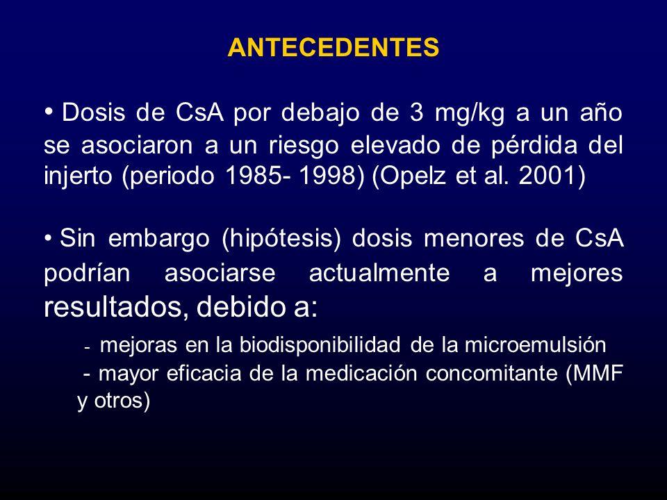 Dosis de CsA por debajo de 3 mg/kg a un año se asociaron a un riesgo elevado de pérdida del injerto (periodo 1985- 1998) (Opelz et al. 2001) Sin embar