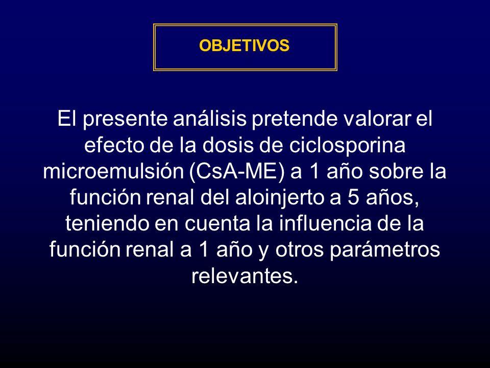 OBJETIVOS El presente análisis pretende valorar el efecto de la dosis de ciclosporina microemulsión (CsA-ME) a 1 año sobre la función renal del aloinj