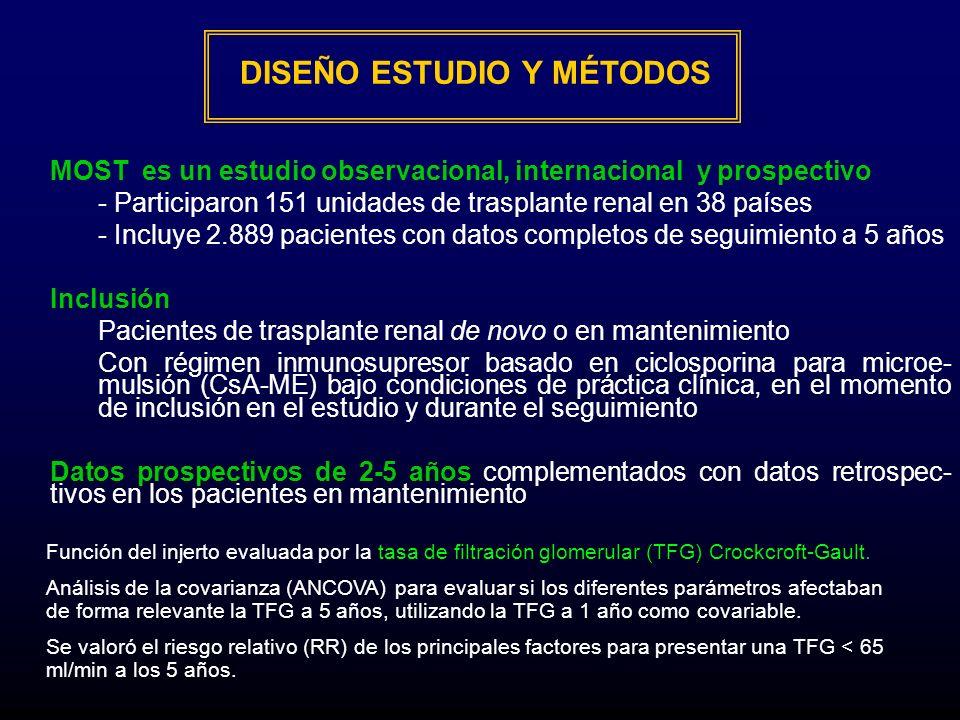 DISEÑO ESTUDIO Y MÉTODOS MOST es un estudio observacional, internacional y prospectivo - Participaron 151 unidades de trasplante renal en 38 países -