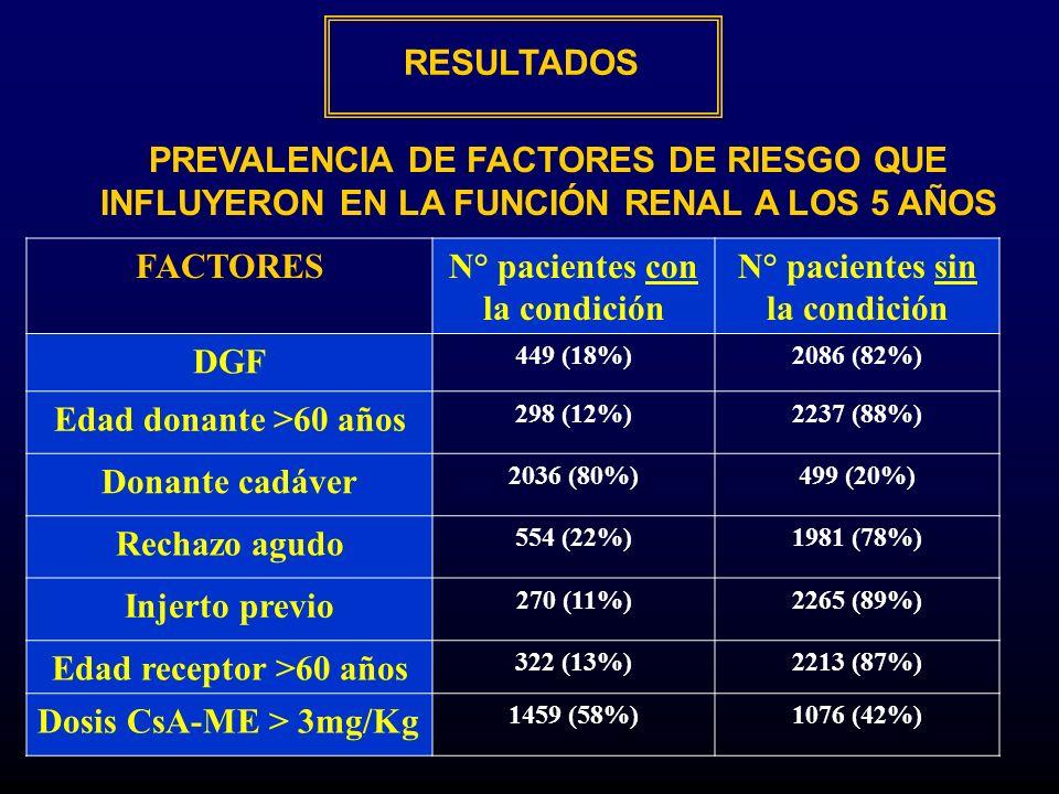 RESULTADOS FACTORESN° pacientes con la condición N° pacientes sin la condición DGF 449 (18%)2086 (82%) Edad donante >60 años 298 (12%)2237 (88%) Donan