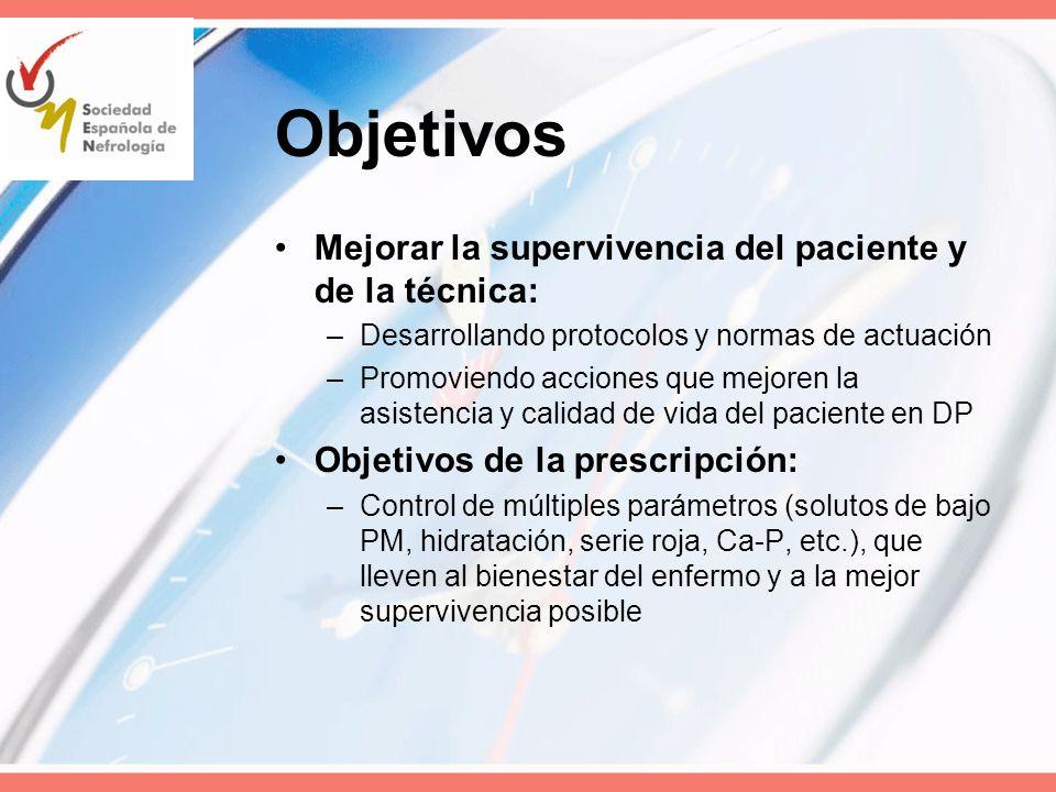 Objetivos Mejorar la supervivencia del paciente y de la técnica: –Desarrollando protocolos y normas de actuación –Promoviendo acciones que mejoren la